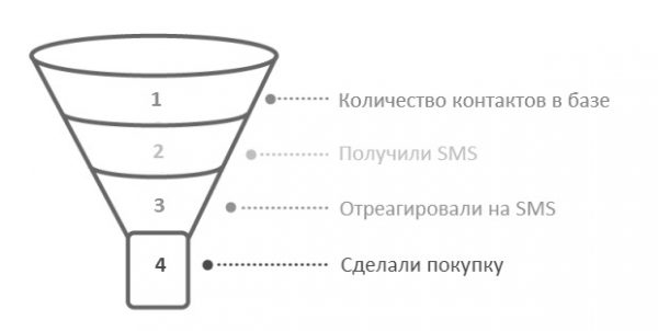 Конверсия СМС рассылки